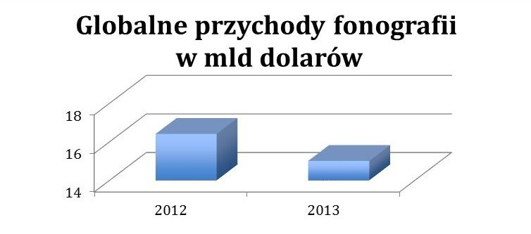 źródło: na podst Recording Industry in Numbers 2013, Recording Industry in Numbers 2014